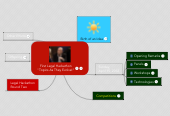 """Mind map: First Legal Hackathon """"Topics As They Evolve!"""""""