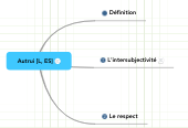 Mind map: Autrui [L, ES]