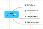 Mind map: Le désir [L, ES, S]