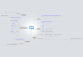 Mind map: Capture