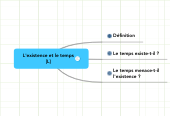 Mind map: L'existence et le temps