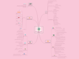 Mind map: Environnement Numérique  de Travail