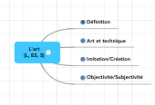 Mind map: L'art