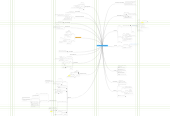 Mind map: Unconference Open Space Development