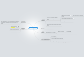 Mind map: Project deckchair