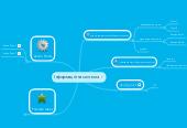 Mind map: Інформаційна система