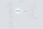 Mind map: NEW TECHNOLOGY IN HOSPITAL