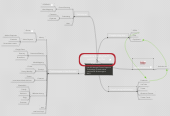 Mind map: Assemble the Big Stuff  and Occupy theProcess!