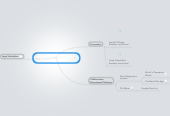 Mind map: Assemble the Big Stuff andOccupy the Process: ...