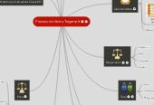 Mind map: Proceso de Venta Targetsoft