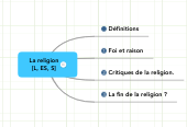 Mind map: La religion [L, ES, S]