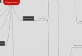 Mind map: Anlagestrategie