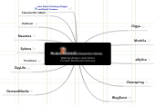 Mind map: Web Syndication and Online Content Distribution Services