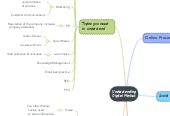 Mind map: The Digital Market