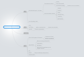 Mind map: Formal / non-formal education
