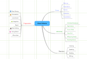 Mind map: Class Scheme