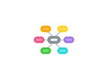 Mind map: HAMK Biotalous - verkkotoimintojen kehittämistyön rooleja
