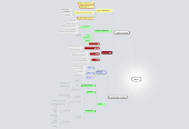 Mind map: REX-F