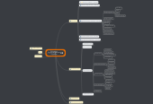 Mind map: Pauly Hart's Empires & Generals Franchise