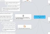 Mind map: 21 способ эффективного повышения  продаж от Терри Дина Способ  15-21