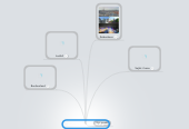 Mind map: Clarence's Sommerferie