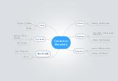 Mind map: Customer Mandela