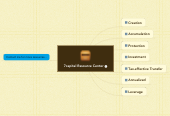 Mind map: 7capital Resource Center
