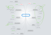Mind map: My Work Tools