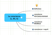 Mind map: La conscience