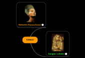Mind map: FARAO