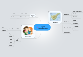 Mind map: Anja's Sommerferie
