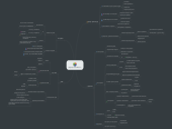 Mind map: Матрица Способностей