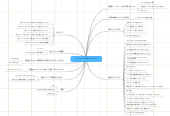 Mind map: ソフトウェアに関するアイデア