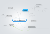 Mind map: Love and Relationships
