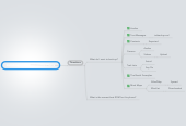 Mind map: Installing a New Rom on the Phone