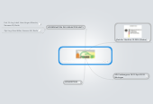 Mind map: Verbundprojekt ProPower (Siemens)