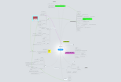 Mind map: Buzz-ord