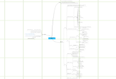 Mind map: Prototyping Weekends - Wallstream