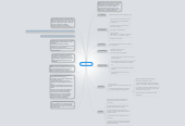 Mind map: Mobile First