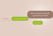 Mind map: What is Digital Writing? Introduction & Def
