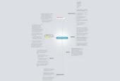 Mind map: Multimodale ind- og udtryk