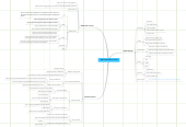 Mind map: Wallstream Business model