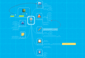Mind map: Mind Map - Nicolas Gruber