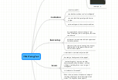 Mind map: FFAI Turing Test