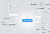 Mind map: Contenidos digitales