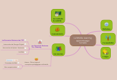 Mind map: Le Mobile Learning apprentissage nomade