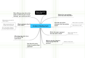 Mind map: Academic Reading Cycle