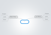 Mind map: Bukser