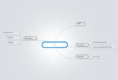 Mind map: Progetto iPad SCC