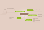 Mind map: Cooperative Learning